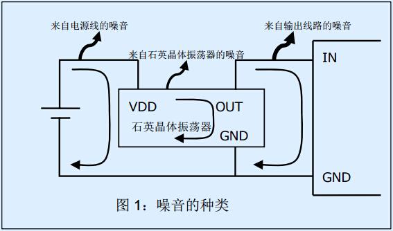 有源晶振周围低噪音电路设计指南