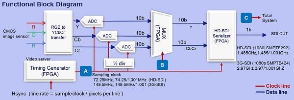 愛(ai)普生為(wei)SMPTE292,424標(biao)準的高清(qing)攝像機搭(da)配(pei)合(he)適的晶振產品